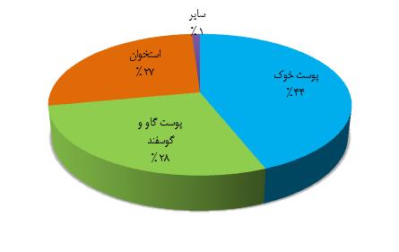 درصد مواد اولیه مورد استفاده در تولید ژلاتین در جهان