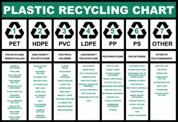 طرح توجیهی بازیافت پلاستیک - پلاستیک